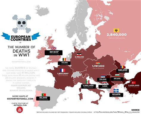 Casualties Ww1 By Country