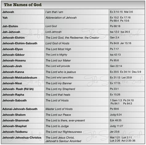 The Meaning Of Different Names