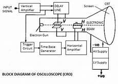 Cathode Oscilloscope With Block Diagram Electronics