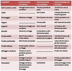 lista alimenti senza carboidrati cucina fitness i vari tipi di dieta parte ii