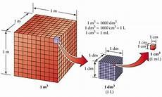 kubikzentimeter in liter volumen bs wiki wissen teilen