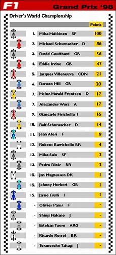 formel 1 tabelle news formula 1 drivers chionship table