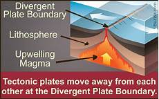 facts about the divergent plate boundary explained with a diagram science struck