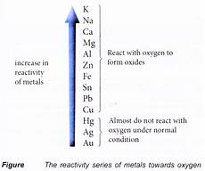 the reactivity series of metals towards oxygen a plus topper