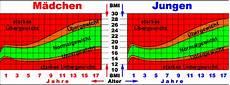 Bmi Kinder Tabelle - zunehmen gewicht mit 13 jahren