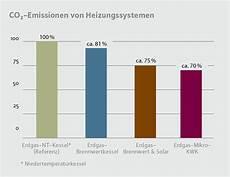 Erdgas Technik Vorteile F 252 R Unternehmen