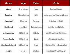 Erikson S 8 Stages Of Development Chart Erikson S Stages Of Development Nursing Google Search