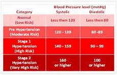 hypertension nimedical