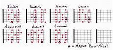 guitar scales and modes rock guitar theory for beginner guitarists 5 minute guitar module 3 must scales