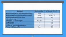 u wert tabelle baustoffe w 228 rmedurchgangskoeffizient definition berechnung