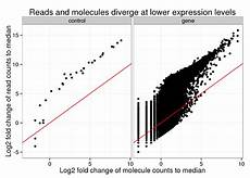 log fold change calculator assessment of single cell sequencing rapid run