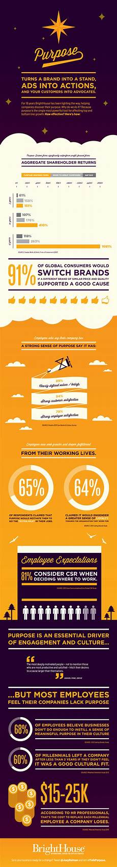 power of purpose infographic brighthouse home of purpose