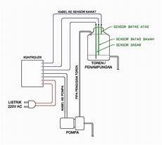 Jual Kontrol Otomatis Tandon Toren Pompa Air 500w Plus