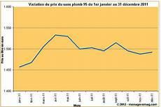 prix du sans plomb 95 variation du prix du sans plomb 95 en en 2011