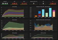 grafana database powerful iis apache monitoring dashboard using elasticsearch grafana omar al zabir blog