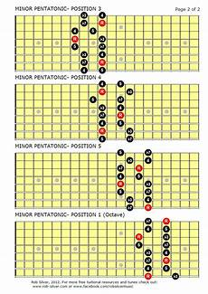 what is pentatonic scale guitar rob silver the minor pentatonic scale for 8 string guitar