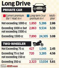 what year was car insurance mandatory sc term 3rd insurance a must for cars bikes