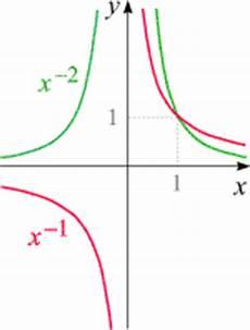 X Hoch 2 - steckbrief der funktionen x n f 252 r negatives ganzzahliges n