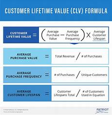ltv cac ratio measuring your business marketing efforts