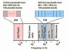 Radio Broadcast Signals