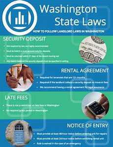 Tenant Eviction Rights In Florida by Washington Landlord Tenant Avail