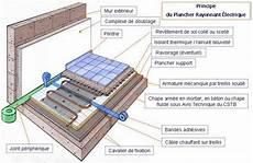 principe de fonctionnement plancher chauffant
