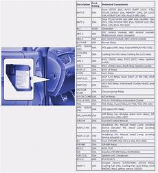 97 c230 fuse box diagram 2004 mercedes c230 kompressor fuse diagramt wiring library