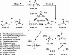 mechanistic reaction pathway for hexafluoropropylene oxide