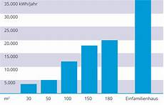 Gasverbrauch Im Haushalt Was Ist Normal Simplaro