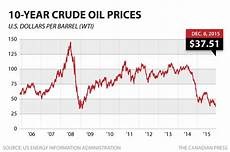 Heating Oil Price Chart 2015 Interactive Nova Scotia Gas Prices Drop To 10 Month Low