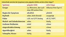 grippaler infekt dauer albatros 20