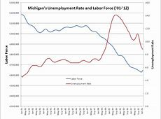 filing for unemployment in michigan