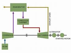 Schematic Diagram Of Gas Turbine Power Plant Electrical4u