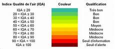 qualité air air quality index meteorological data air quality and