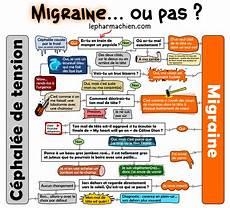 Que Faire Contre Les Migraines Arr T De La Pilule Que
