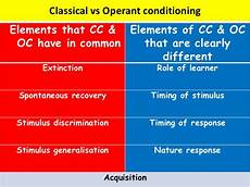 compare and contrast classical conditioning and operant conditioning difference between