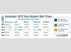 may 2020 visa bulletin trackitt