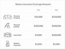the ultimate guide to renters insurance coverage made easy renters insurance renter rental