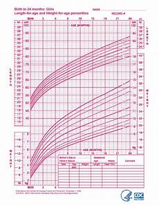 Aap Infant Growth Chart How Often Should I Get My Baby Weighed Free Your Parenting