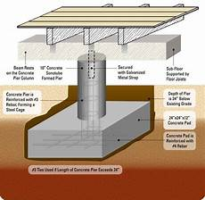 pier foundation house plans 20 best pier beam images on pinterest ceiling beams