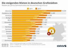 Wohnung In österreich Mieten Als Deutscher by Infografik Die Steigenden Mieten In Deutschen Gro 223 St 228 Dten