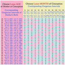Chart In Chinese Chinese Gender Predictor 2019 The Baby Calendar Explained