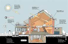 house plans for cold climates heating cooling earthship passive solar homes