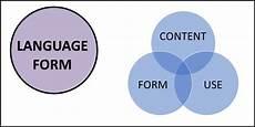 language form