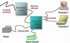 home network wiring layout network diagram layouts home network diagrams