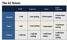 verb forms and verb tenses in english smart teaching online