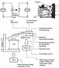 solid state relays technical guide india omron ia