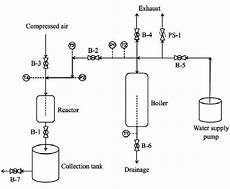Air Flow Valve Schematic by Process Flow Diagram Of The Closed System Steam Explosion
