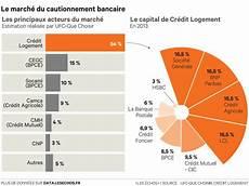 L Ufc Que Choisir S Attaque Au Cautionnement Bancaire