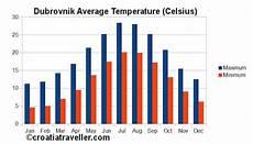 croatia weather zagreb dubrovnik split and pula